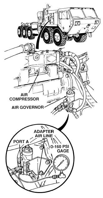 Air Governor Test